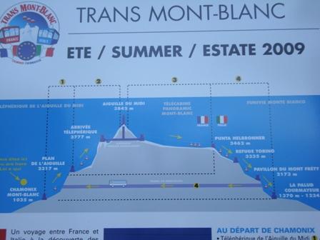Mont Blancin tunneli ja hissit